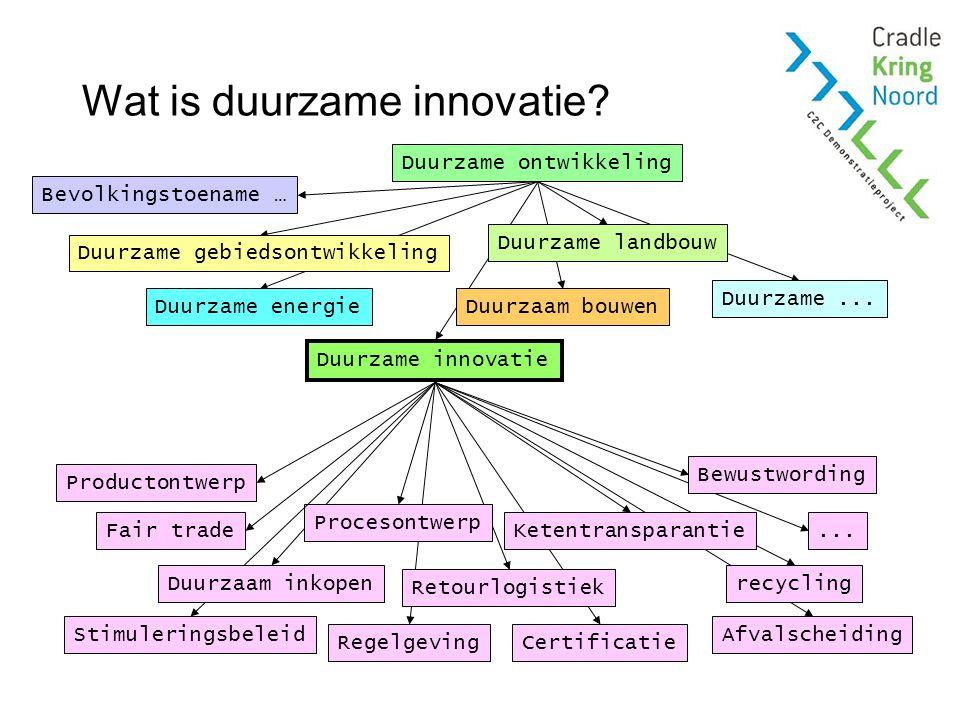 Duurzame Innovatie Advies (DIA) 1/3 Kort adviestraject –Breed onderzoek naar mogelijkheden om stappen te zetten richting C2C –Advies over mogelijke vervolgstappen en de opbrengsten en kosten daarvan Beschikbaarheid –Voor demonstratieprojecten: gesubsidieerd –Als adviesproduct: onder licentie –Voor intern gebruik: v2.0 is open source