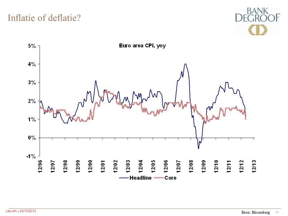 Leuven – 24/10/2013 13 Inflatie of deflatie? Bron: Bloomberg