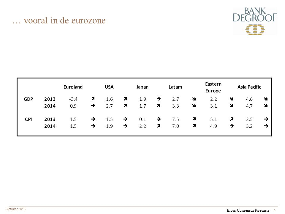 October 2013 3 … vooral in de eurozone Bron: Consensus forecasts