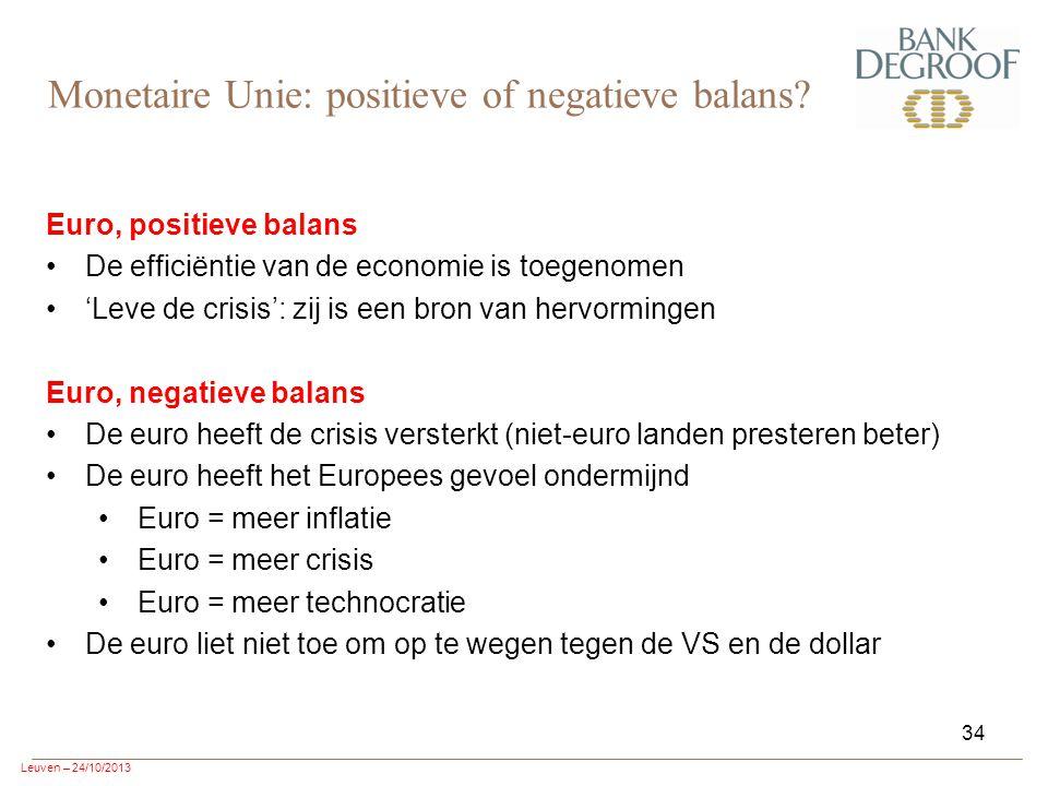 Leuven – 24/10/2013 34 Euro, positieve balans De efficiëntie van de economie is toegenomen 'Leve de crisis': zij is een bron van hervormingen Euro, negatieve balans De euro heeft de crisis versterkt (niet-euro landen presteren beter) De euro heeft het Europees gevoel ondermijnd Euro = meer inflatie Euro = meer crisis Euro = meer technocratie De euro liet niet toe om op te wegen tegen de VS en de dollar Monetaire Unie: positieve of negatieve balans?