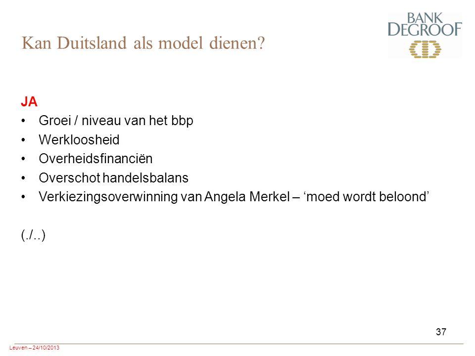 Leuven – 24/10/2013 37 JA Groei / niveau van het bbp Werkloosheid Overheidsfinanciën Overschot handelsbalans Verkiezingsoverwinning van Angela Merkel – 'moed wordt beloond' (./..) Kan Duitsland als model dienen?