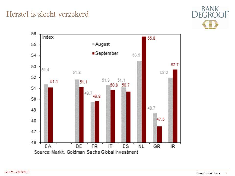 Leuven – 24/10/2013 7 Herstel is slecht verzekerd Bron: Bloomberg