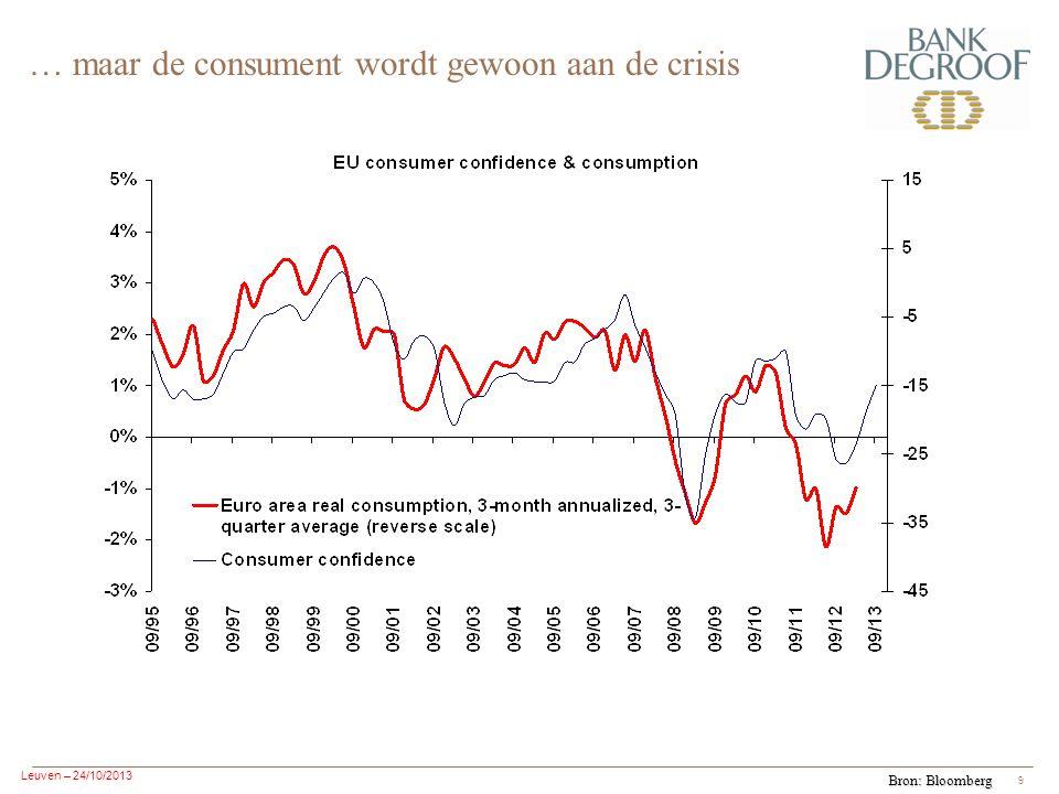 Leuven – 24/10/2013 9 … maar de consument wordt gewoon aan de crisis Bron: Bloomberg