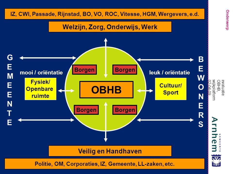 Onderwerp evaluatie OBHB, wijkplatform 02-04-09 IZ, CWI, Passade, Rijnstad, BO, VO, ROC, Vitesse, HGM, Wergevers, e.d.