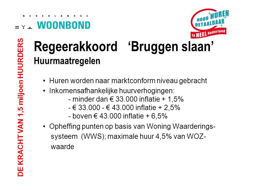 DE KRACHT VAN 1,5 miljoen HUURDERS Huren worden naar marktconform niveau gebracht Inkomensafhankelijke huurverhogingen: - minder dan € 33.000 inflatie + 1,5% - € 33.000 - € 43.000 inflatie + 2,5% - boven € 43.000 inflatie + 6,5% Opheffing punten op basis van Woning Waarderings- systeem (WWS); maximale huur 4,5% van WOZ- waarde Regeerakkoord 'Bruggen slaan' Huurmaatregelen