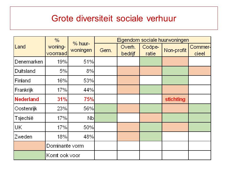 Grote diversiteit sociale verhuur