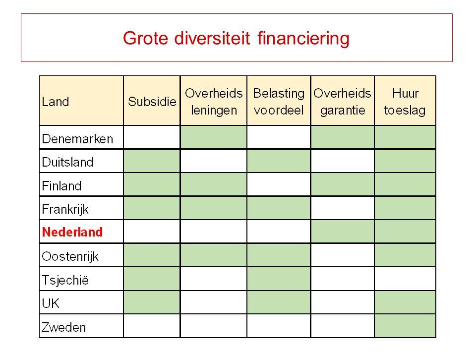 Grote diversiteit financiering