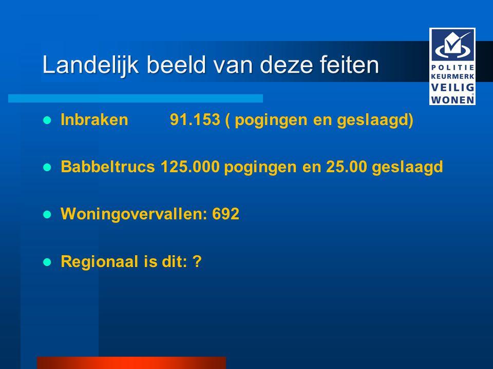 Landelijk beeld van deze feiten Inbraken 91.153 ( pogingen en geslaagd) Babbeltrucs 125.000 pogingen en 25.00 geslaagd Woningovervallen: 692 Regionaal