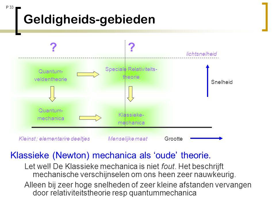 P 33 Quantum- mechanica Geldigheids-gebieden Klassieke- mechanica Quantum- veldentheorie Speciale Relativiteits- theorie Grootte Klassieke (Newton) me