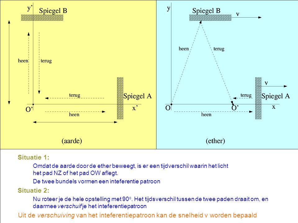 P 39 Analyse inteferometer Situatie 1: Omdat de aarde door de ether beweegt, is er een tijdverschil waarin het licht het pad NZ of het pad OW aflegt.