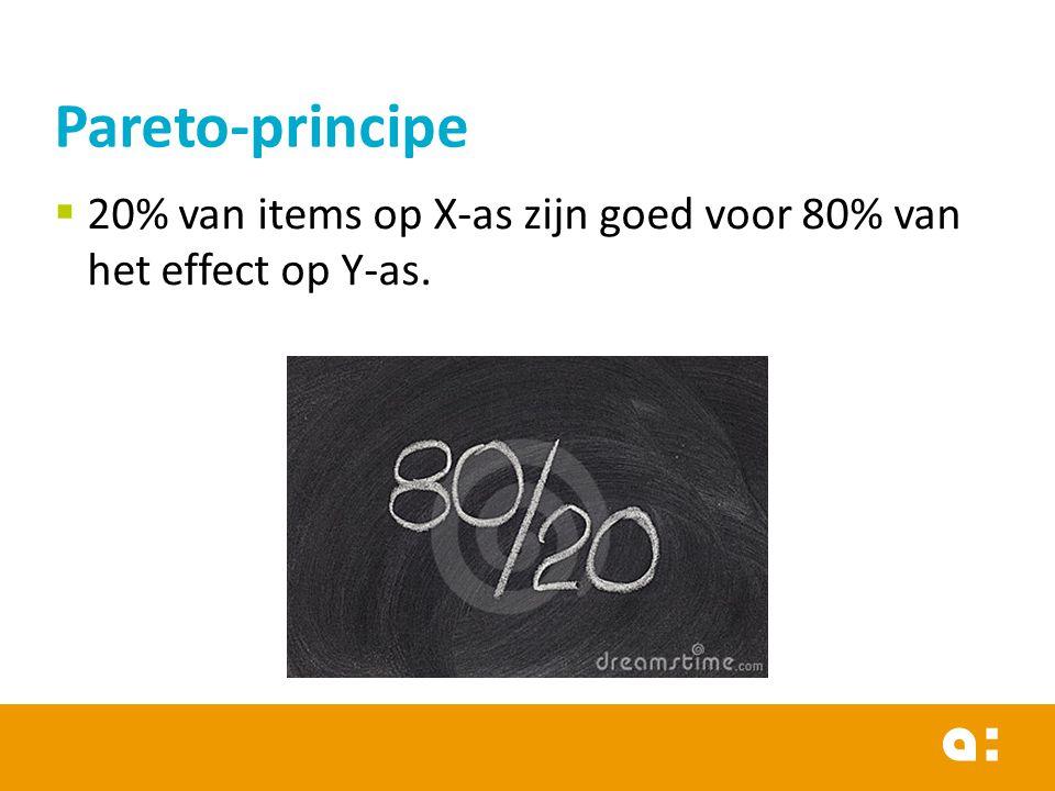  20% van items op X-as zijn goed voor 80% van het effect op Y-as. Pareto-principe