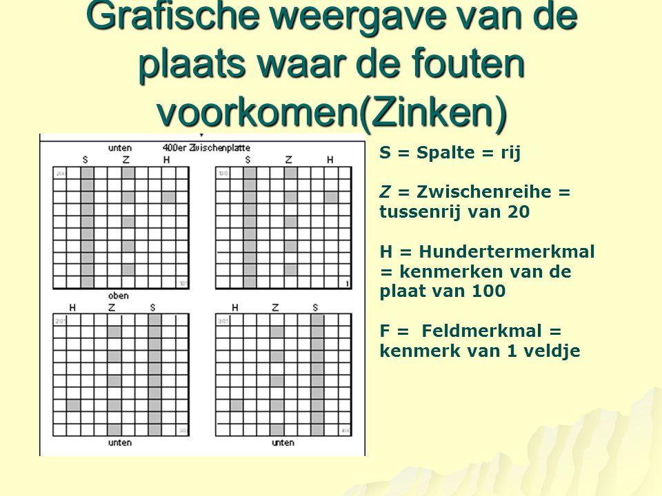 Grafische weergave van de plaats waar de fouten voorkomen(Zinken) S = Spalte = rij Z = Zwischenreihe = tussenrij van 20 H = Hundertermerkmal = kenmerken van de plaat van 100 F = Feldmerkmal = kenmerk van 1 veldje