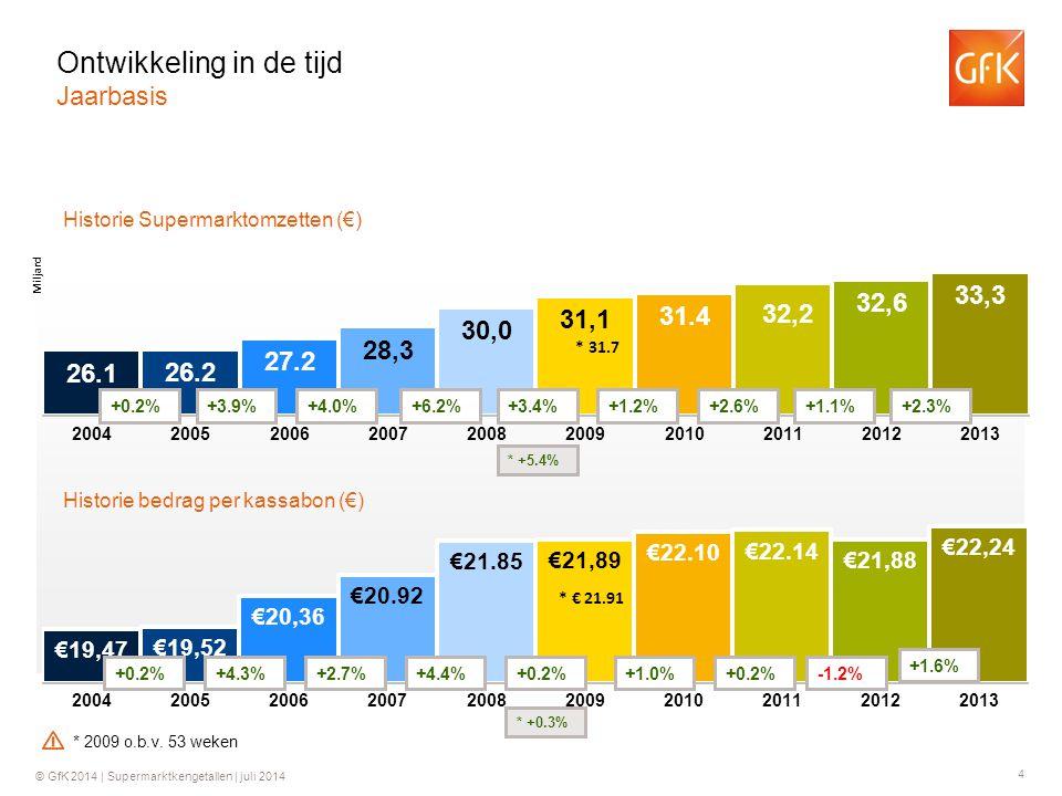 4 © GfK 2014 | Supermarktkengetallen | juli 2014 Historie Supermarktomzetten (€) Historie bedrag per kassabon (€) +0.2%+3.9%+4.0%+6.2% +0.2%+4.3%+2.7%