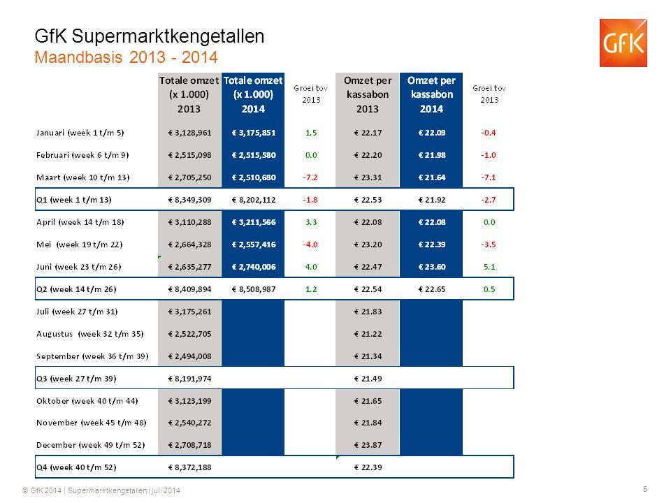 5 © GfK 2014 | Supermarktkengetallen | juli 2014 GfK Supermarktkengetallen Maandbasis 2013 - 2014