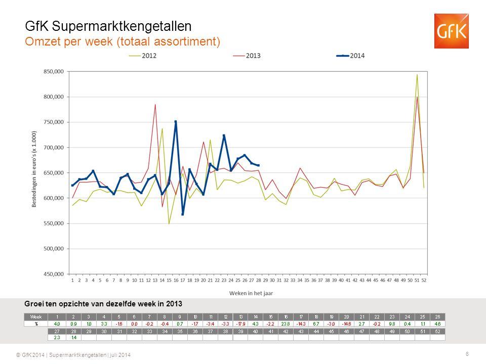 6 © GfK 2014 | Supermarktkengetallen | juli 2014 Groei ten opzichte van dezelfde week in 2013 GfK Supermarktkengetallen Omzet per week (totaal assorti