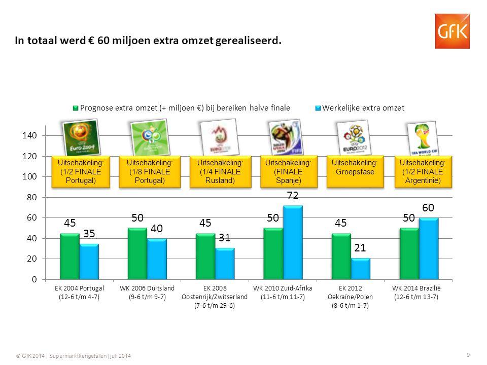 9 © GfK 2014 | Supermarktkengetallen | juli 2014 In totaal werd € 60 miljoen extra omzet gerealiseerd. Uitschakeling: (1/2 FINALE Portugal) Uitschakel