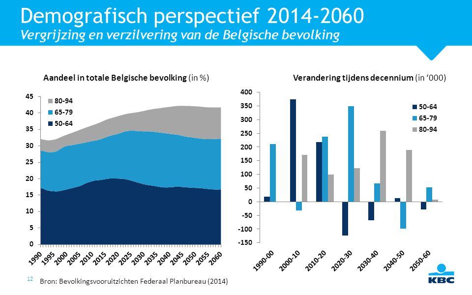 12 Demografisch perspectief 2014-2060 Vergrijzing en verzilvering van de Belgische bevolking Bron: Bevolkingsvooruitzichten Federaal Planbureau (2014)