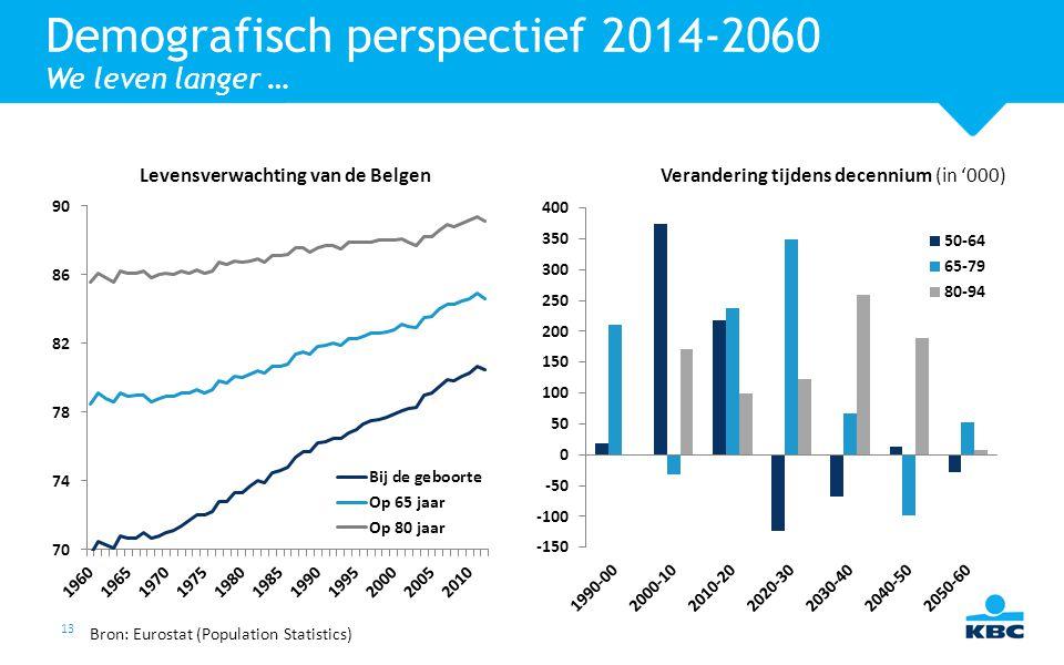 13 Demografisch perspectief 2014-2060 We leven langer … Verandering tijdens decennium (in '000)Levensverwachting van de Belgen Bron: Eurostat (Populat