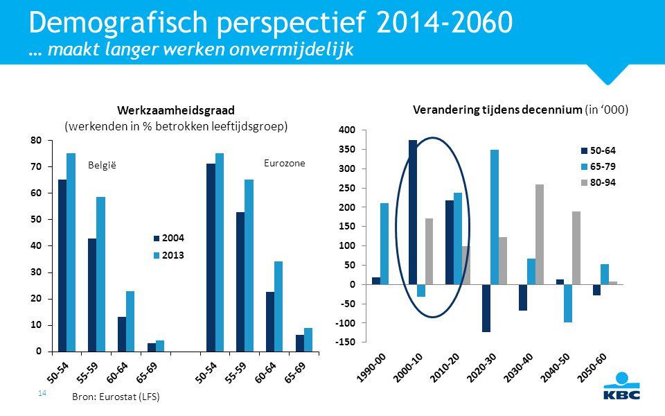 14 Demografisch perspectief 2014-2060 … maakt langer werken onvermijdelijk Werkzaamheidsgraad (werkenden in % betrokken leeftijdsgroep) Verandering ti