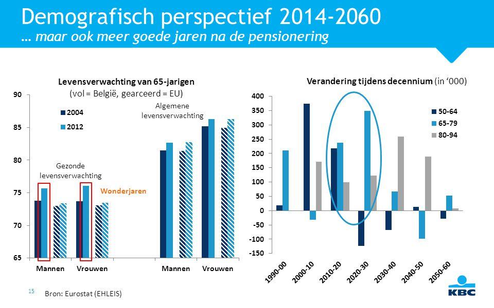 15 Demografisch perspectief 2014-2060 … maar ook meer goede jaren na de pensionering Verandering tijdens decennium (in '000) Levensverwachting van 65-