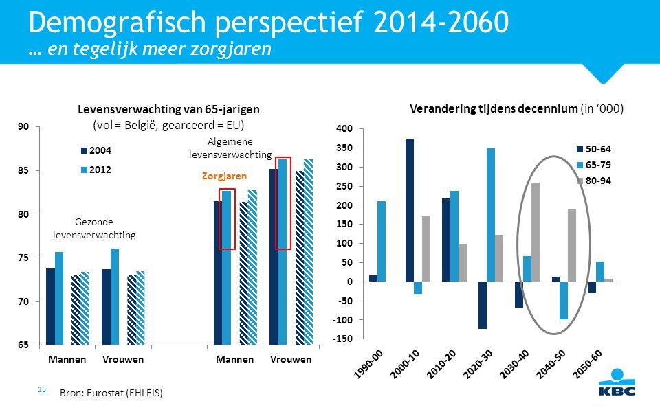16 Demografisch perspectief 2014-2060 … en tegelijk meer zorgjaren Verandering tijdens decennium (in '000) Levensverwachting van 65-jarigen (vol = Bel