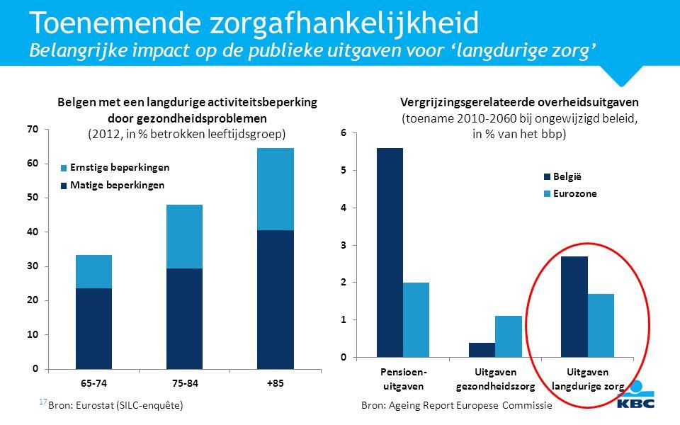 17 Toenemende zorgafhankelijkheid Belangrijke impact op de publieke uitgaven voor 'langdurige zorg' Bron: Eurostat (SILC-enquête) Belgen met een langd