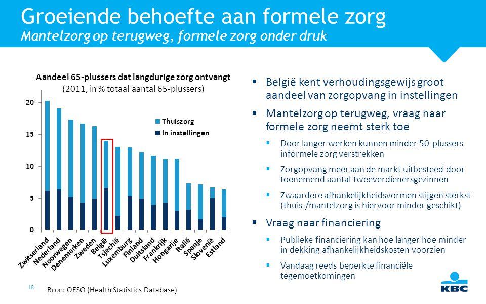 18  België kent verhoudingsgewijs groot aandeel van zorgopvang in instellingen  Mantelzorg op terugweg, vraag naar formele zorg neemt sterk toe  Do
