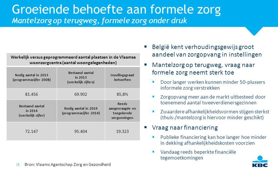 19  België kent verhoudingsgewijs groot aandeel van zorgopvang in instellingen  Mantelzorg op terugweg, vraag naar formele zorg neemt sterk toe  Do