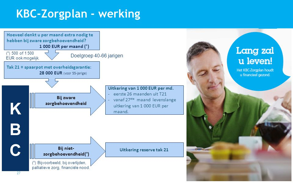 27 KBC-Zorgplan - werking Tak 21 = spaarpot met overheidsgarantie: 28 000 EUR (voor 55-jarige) Bij zware zorgbehoevendheid Uitkering van 1 000 EUR per