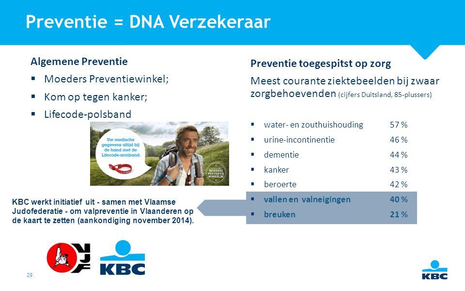 29 Algemene Preventie  Moeders Preventiewinkel;  Kom op tegen kanker;  Lifecode-polsband Preventie toegespitst op zorg Meest courante ziektebeelden