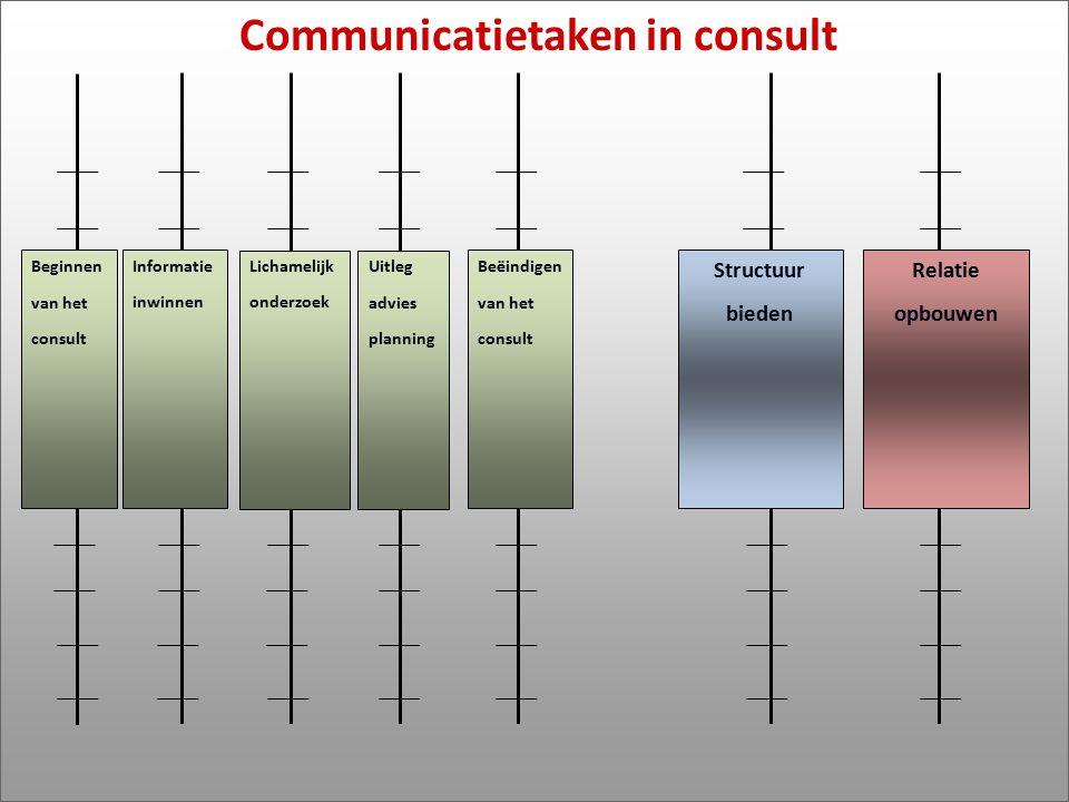Beginnen van het consult Informatie inwinnen Lichamelijk onderzoek Uitleg advies planning Beëindigen van het consult Structuur bieden Relatie opbouwen