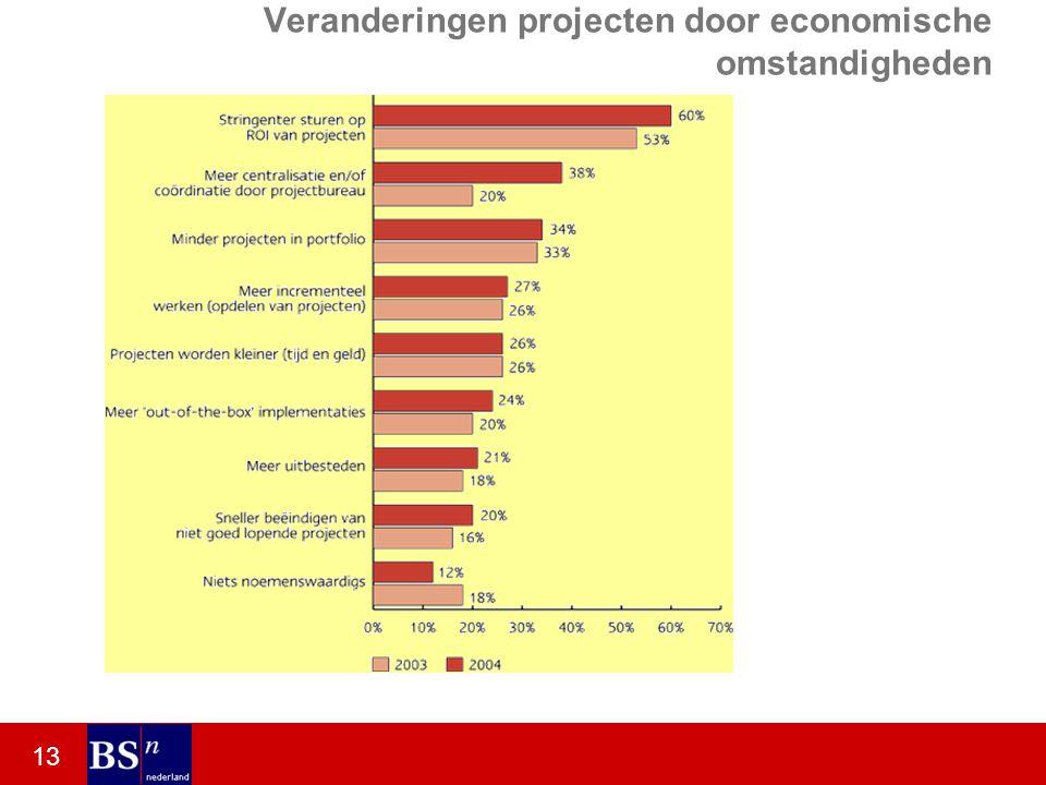 13 Veranderingen projecten door economische omstandigheden