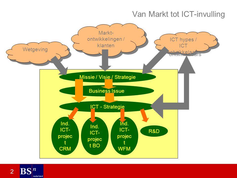 2 Van Markt tot ICT-invulling Markt- ontwikkelingen / klanten ICT hypes / ICT ontwikkelaars Wetgeving Missie / Visie / Strategie Business Issue ICT - Strategie Ind.