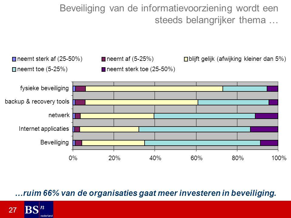 27 Beveiliging van de informatievoorziening wordt een steeds belangrijker thema … 0%20%40%60%80%100% Beveiliging Internet applicaties netwerk backup & recovery tools fysieke beveiliging neemt sterk af (25-50%)neemt af (5-25%)blijft gelijk (afwijking kleiner dan 5%) neemt toe (5-25%)neemt sterk toe (25-50%) …ruim 66% van de organisaties gaat meer investeren in beveiliging.