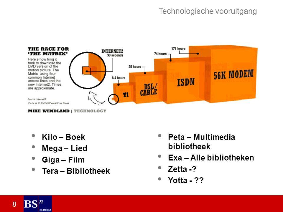 8 Kilo – Boek Mega – Lied Giga – Film Tera – Bibliotheek Peta – Multimedia bibliotheek Exa – Alle bibliotheken Zetta -.