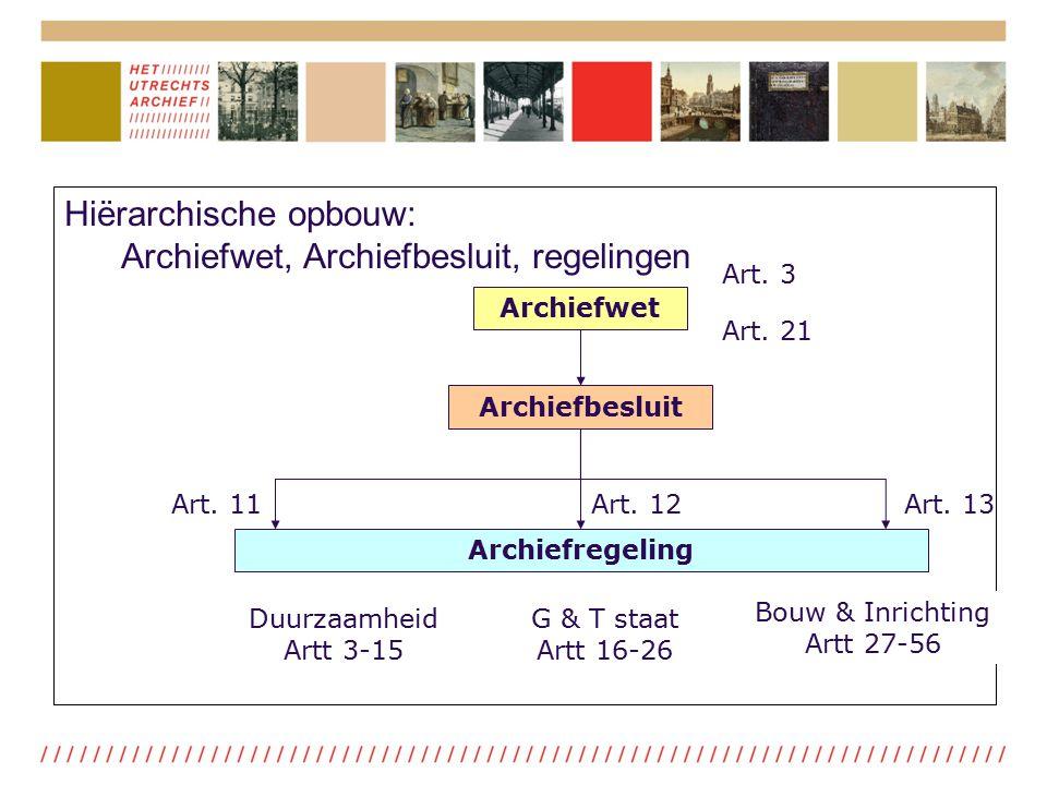 Hiërarchische opbouw: Archiefwet, Archiefbesluit, regelingen Archiefwet Archiefbesluit Art. 3 Art. 21 Art. 11Art. 13Art. 12 Archiefregeling Duurzaamhe