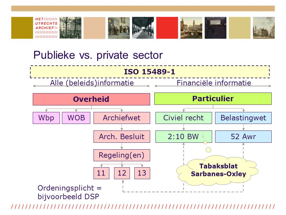 ISO 15489-1 Overheid Particulier WOBArchiefwet Arch. Besluit Regeling(en) 111213 Civiel rechtBelastingwet 2:10 BW52 Awr Ordeningsplicht = bijvoorbeeld