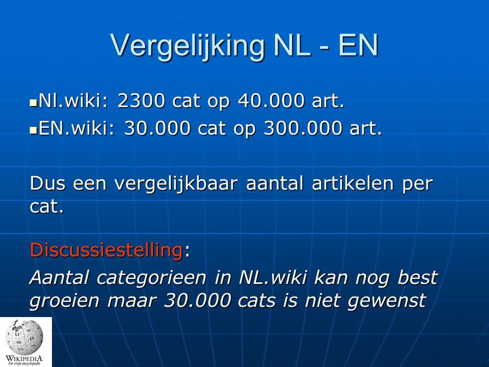 Vergelijking NL - EN Nl.wiki: 2300 cat op 40.000 art.