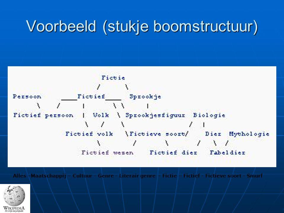 Voorbeeld (stukje boomstructuur) Alles –Maatschappij – Cultuur - Genre - Literair genre – Fictie – Fictief - Fictieve soort - Smurf