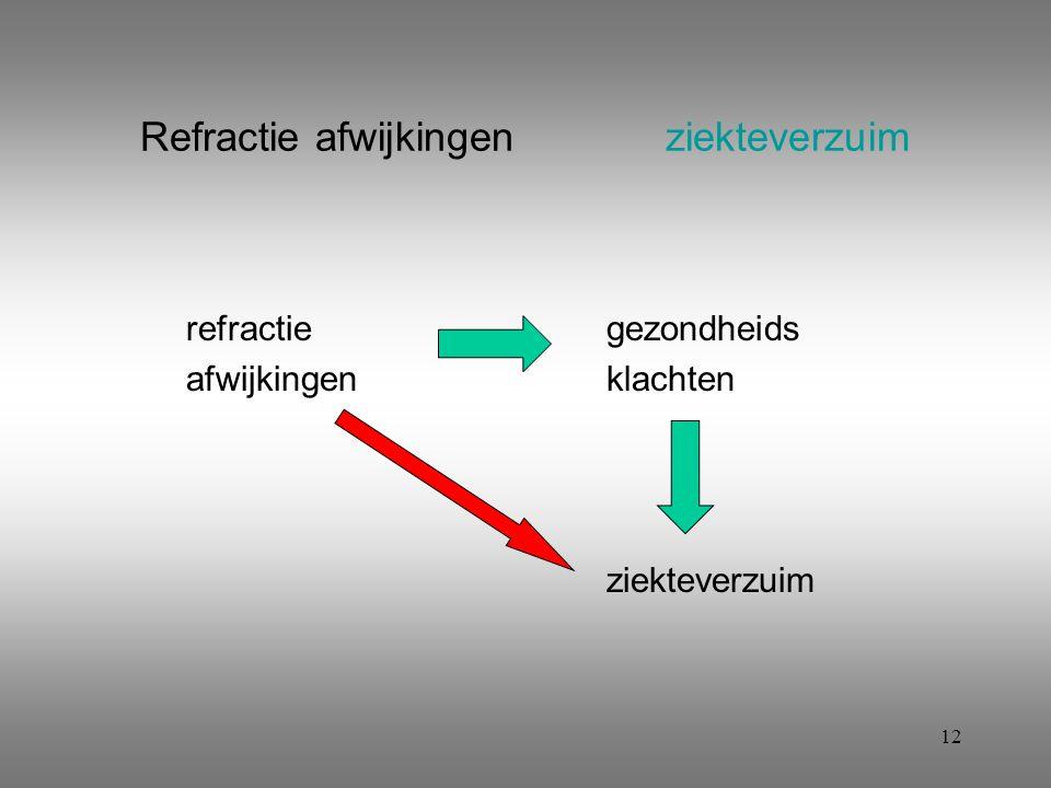 12 Refractie afwijkingenziekteverzuim refractiegezondheids afwijkingenklachten ziekteverzuim