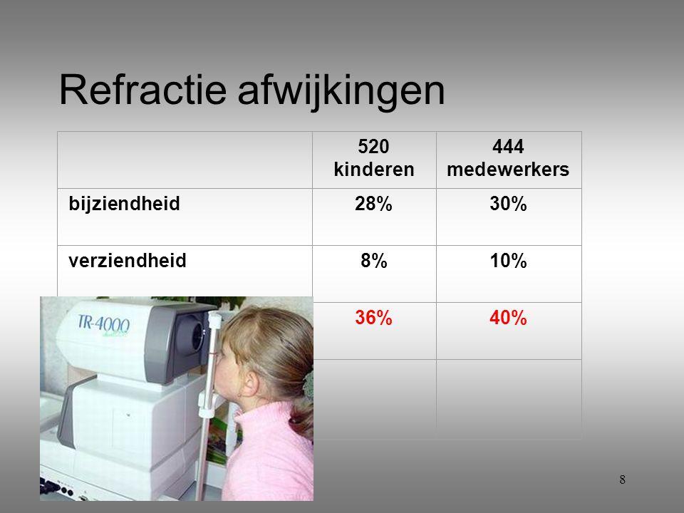8 Refractie afwijkingen 520 kinderen 444 medewerkers bijziendheid28%30% verziendheid8%10% 36%40%