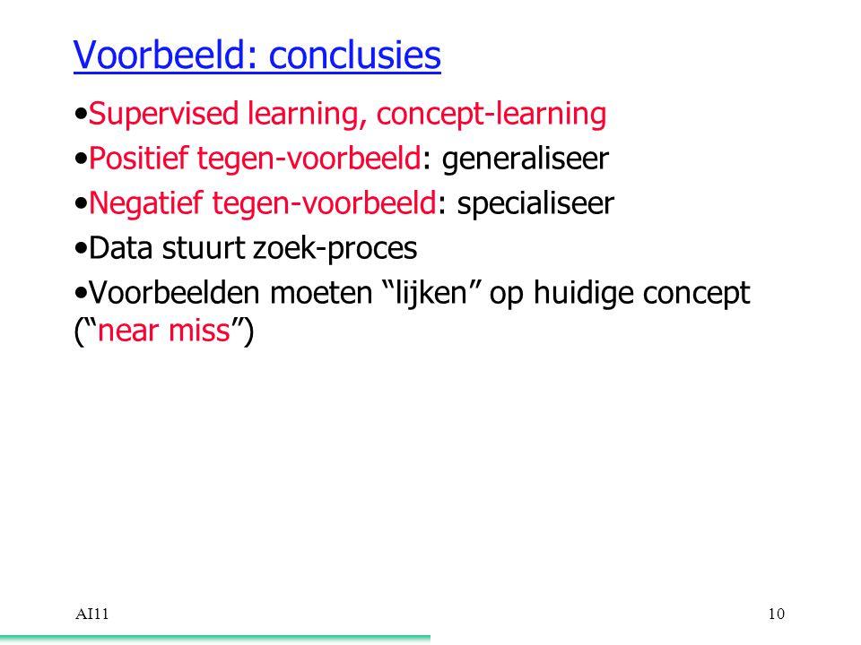 AI1110 Voorbeeld: conclusies Supervised learning, concept-learning Positief tegen-voorbeeld: generaliseer Negatief tegen-voorbeeld: specialiseer Data stuurt zoek-proces Voorbeelden moeten lijken op huidige concept ( near miss )