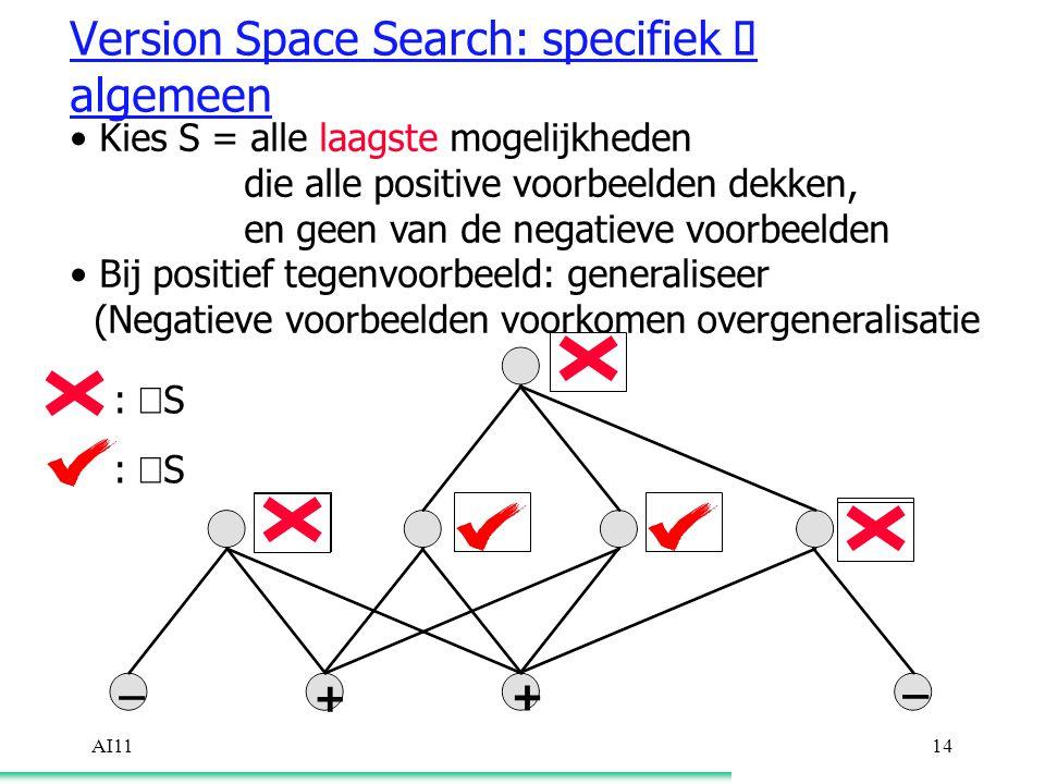 AI1114 Version Space Search: specifiek  algemeen Kies S = alle laagste mogelijkheden die alle positive voorbeelden dekken, en geen van de negatieve voorbeelden Bij positief tegenvoorbeeld: generaliseer (Negatieve voorbeelden voorkomen overgeneralisatie :  S :  S + + _ _