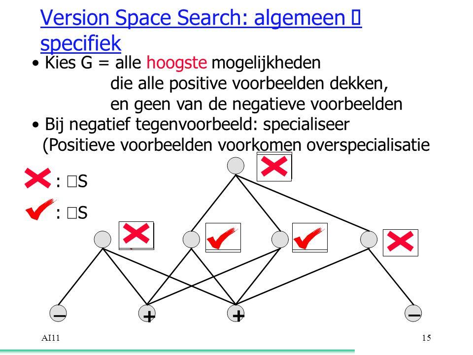 AI1115 Version Space Search: algemeen  specifiek Kies G = alle hoogste mogelijkheden die alle positive voorbeelden dekken, en geen van de negatieve voorbeelden Bij negatief tegenvoorbeeld: specialiseer (Positieve voorbeelden voorkomen overspecialisatie :  S :  S + + _ _