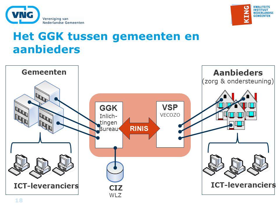 18 Het GGK tussen gemeenten en aanbieders GGK Inlich- tingen Bureau VSP VECOZO RINIS Aanbieders (zorg & ondersteuning) Gemeenten ICT-leveranciers CIZ WLZ