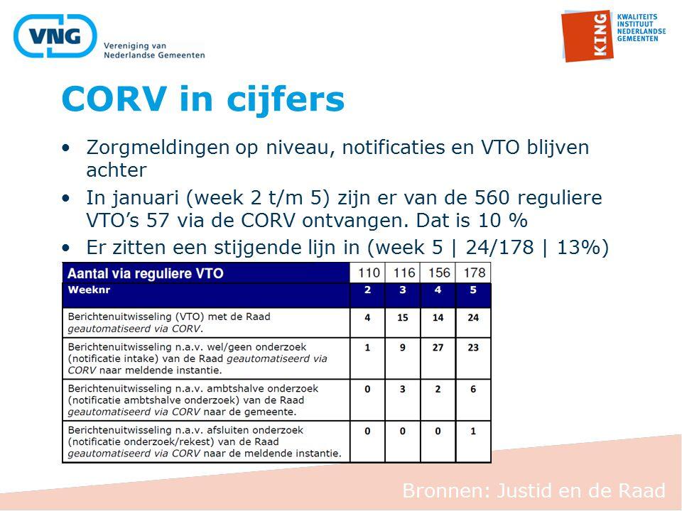 CORV in cijfers Bronnen: Justid en de Raad Zorgmeldingen op niveau, notificaties en VTO blijven achter In januari (week 2 t/m 5) zijn er van de 560 reguliere VTO's 57 via de CORV ontvangen.