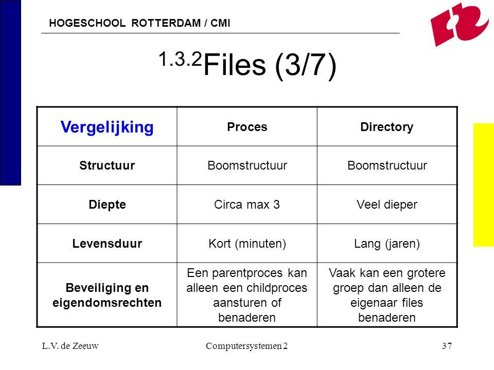 HOGESCHOOL ROTTERDAM / CMI L.V. de ZeeuwComputersystemen 237 1.3.2 Files (3/7) Vergelijking ProcesDirectory StructuurBoomstructuur DiepteCirca max 3Ve
