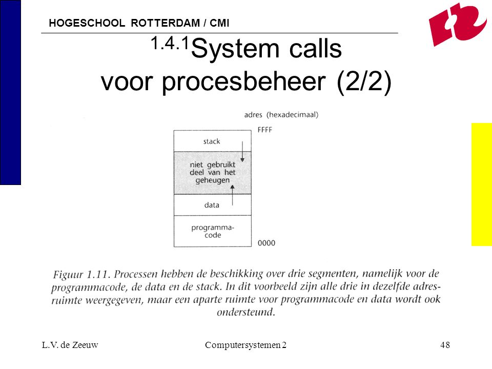HOGESCHOOL ROTTERDAM / CMI L.V. de ZeeuwComputersystemen 248 1.4.1 System calls voor procesbeheer (2/2)