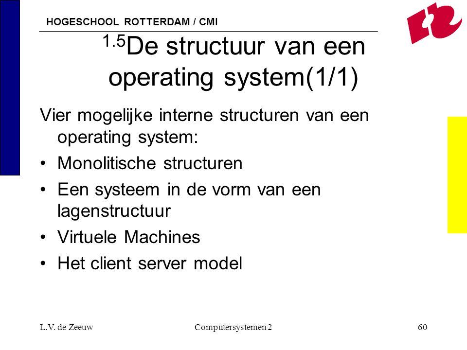 HOGESCHOOL ROTTERDAM / CMI L.V. de ZeeuwComputersystemen 260 1.5 De structuur van een operating system(1/1) Vier mogelijke interne structuren van een