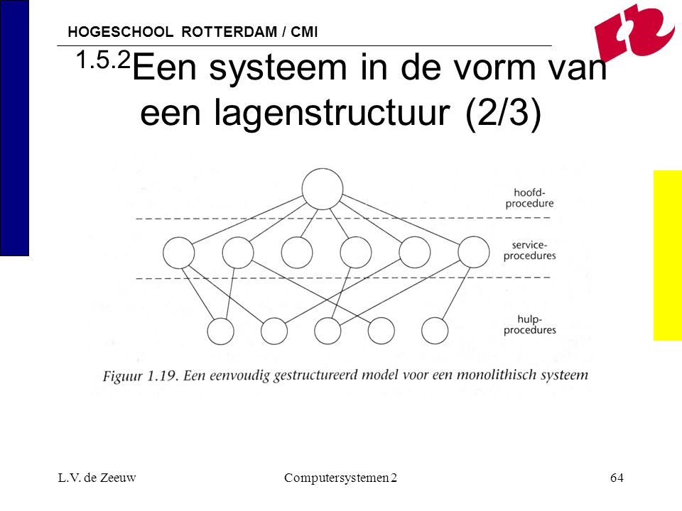 HOGESCHOOL ROTTERDAM / CMI L.V. de ZeeuwComputersystemen 264 1.5.2 Een systeem in de vorm van een lagenstructuur (2/3)